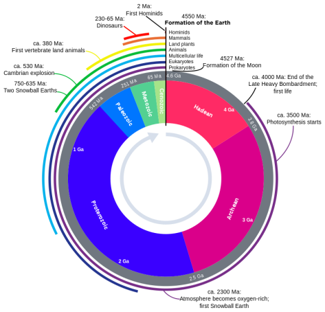 The Grand Canyon offers us almost half (180 degrees) of the earth's geological history. Clock image courtesy of imgarcade.com.